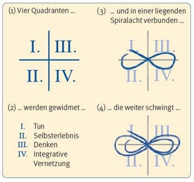 Grafik: Das offene Konzept der liegenden Acht (vgl: Niemand lernt so wie ich. S. 144)